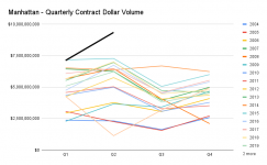 Manhattan - Quarterly Contract Dollar Volume.png
