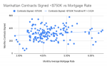 Manhattan Contracts Signed _$750K vs Mortgage Rate.png
