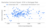 Manhattan Contracts Signed _$1M vs Mortgage Rate.png