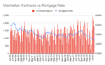 Manhattan Contracts vs Mortgage Rate (1).png
