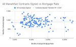 All Manahttan Contracts Signed vs Mortgage Rate (1).png